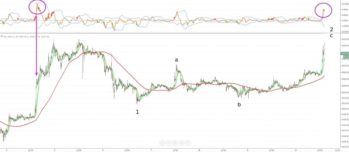 Bitcoin Price Analysis: Exuberant Advance | money money money | Scoop.it