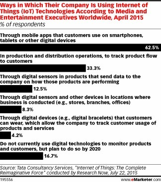 Internet of Things Is Changing How Media and Entertainment Companies Operate - eMarketer | Integrated Brand Communications | Scoop.it