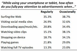 Do Mobile Users Pay Attention to Mobile Ads? | Market to real people | Scoop.it