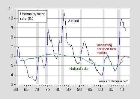 Econbrowser: The Year in Review II: Yet More Fantastical Pseudo Economics   Looking Back At 2012   Scoop.it