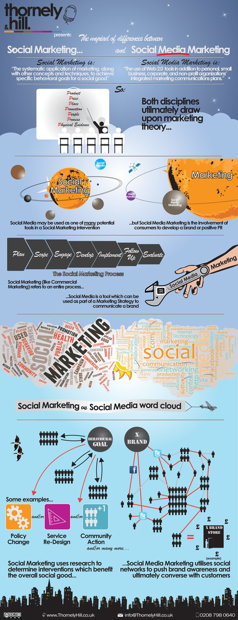 INFOGRAPHIC: Social Marketing VS Social Media Marketing | The 21st Century | Scoop.it
