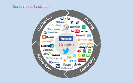 Listen, understand, act: social media for engagement | Jisc Inform / Issue 39, Spring 2014 | Library curating | Scoop.it