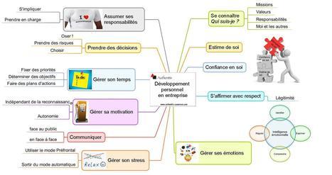 Le développement personnel en entreprise | Activités Authentis Formations | Scoop.it