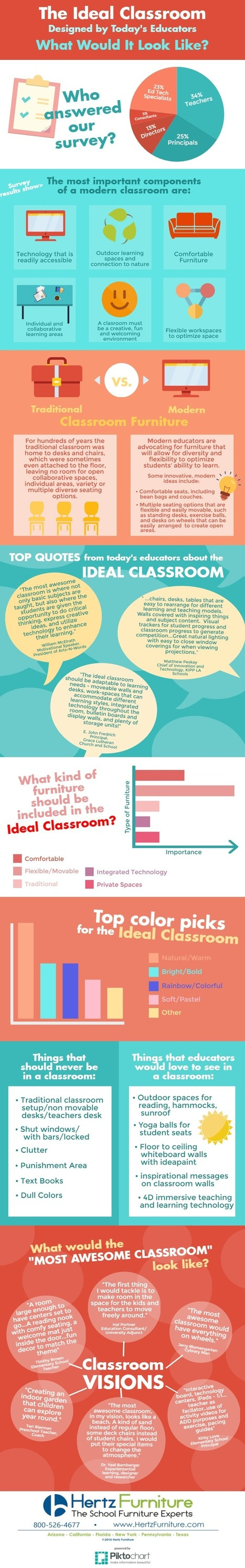 Designing The Ideal Classroom Infographic - e-Learning Infographics | Differentiated and ict Instruction | Scoop.it