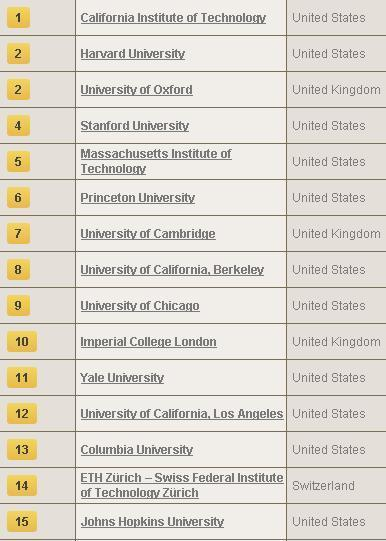 World University Rankings 2013-2014 - Times Higher Education | :: The 4th Era :: | Scoop.it