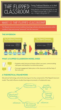 Flipped Classroom Infographic | Current Trends in Education | Scoop.it