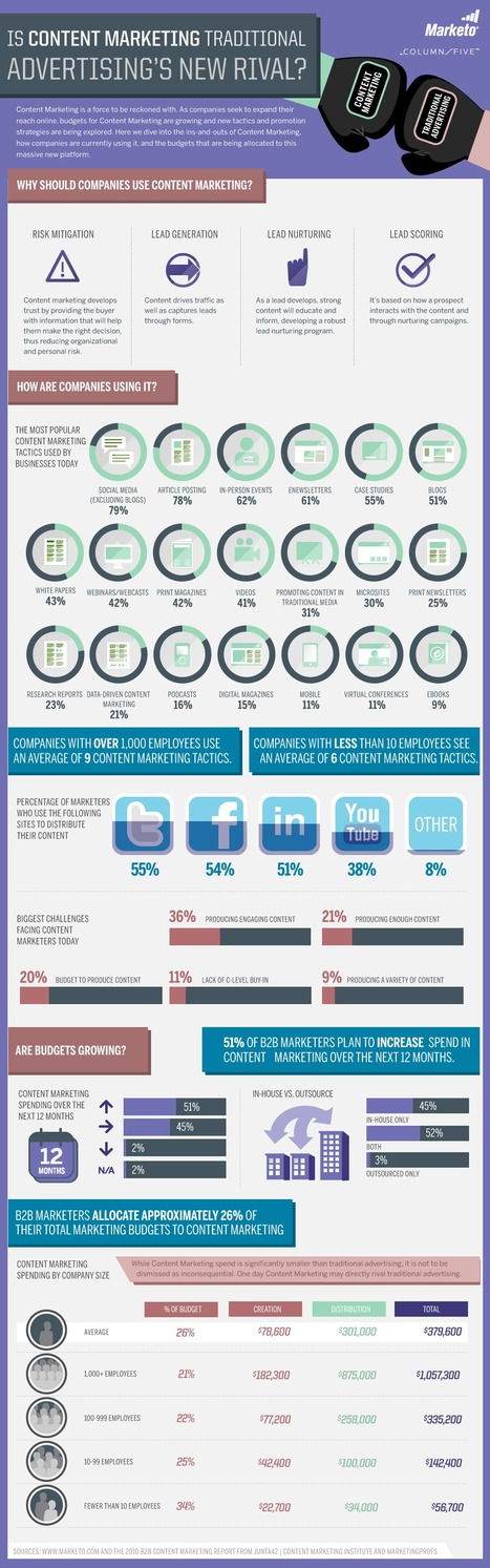 How Content Marketing Compares to Traditional Advertising [Infographic] | Social Mercor | Scoop.it