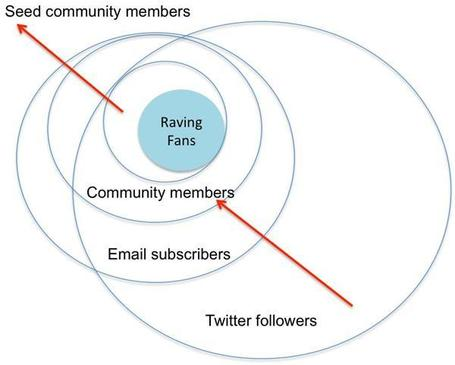 The Powerful Intersection Between Content & Community - What You Need To Know | SOCIAL MEDIA, what we think about! | Scoop.it