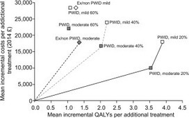 Prioritization of HCV treatment in the direct-acting antiviral era: An economic evaluation | Hepatitis C New Drugs Review | Scoop.it