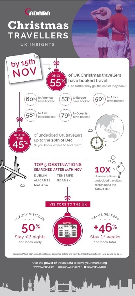 No time like the present to get Xmas bookings [INFOGRAPHIC] - Tnooz | Comportements_conso_touristique | Scoop.it