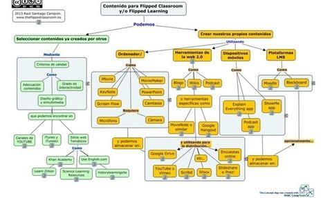 Mapa de recursos para la flipped Classroom | Educación y las tic | Scoop.it