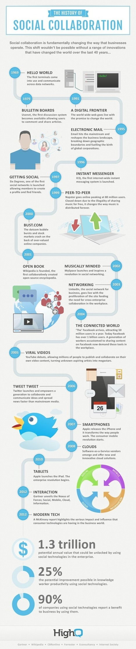 Infographic: The history of social collaboration - HighQ | Mass Media and Content Creation | Scoop.it