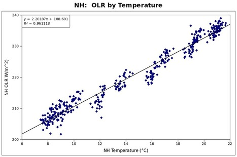 THE HOCKEY SCHTICK: A graph that disproves AGW | Climate change & global warming | Scoop.it
