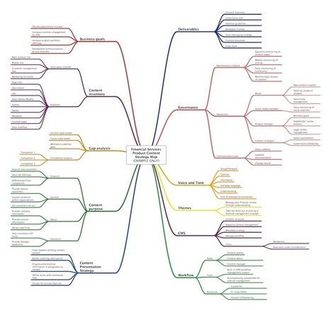 Using Mind Maps for UX Design: Part 3 – Content Strategy Maps | Online Marketing Update | Scoop.it