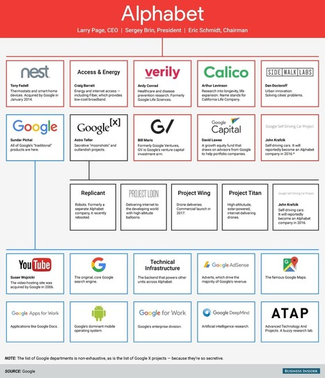 One chart that explains Alphabet, Google's parent company ! | Management - Innovation -Technology and beyond | Scoop.it