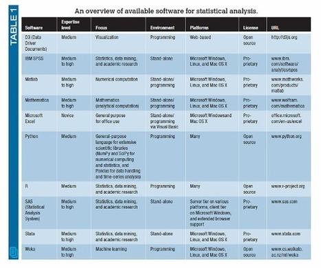 Embedded Analytics and Statistics for Big Data | EEDSP | Scoop.it
