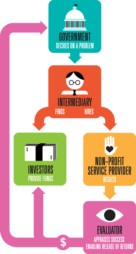 """Social impact bonds harness private capital to tackle social ills   Harvard Magazine Jul-Aug 2013   SIB'S """"Pay for Success""""   Scoop.it"""
