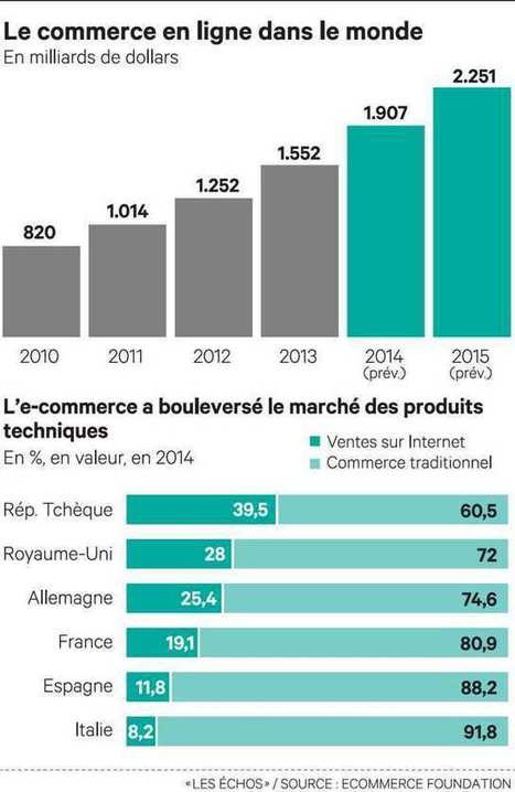 Internet a bousculé le commerce mondial - Les Échos | Seniors | Scoop.it