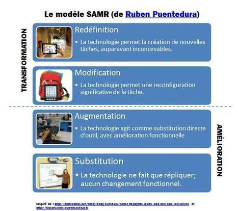 Le modèle SAMR : une référence pour l'intégration réellement pédagogique des TIC en classe | -thécaires | Espace jeunesse | Scoop.it