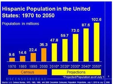 Les Etats-Unis sont devenus le second pays hispanophone | La page de Green-sky | Scoop.it