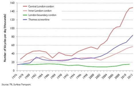 Challenges of cycling in London | Quality of life in London | Scoop.it