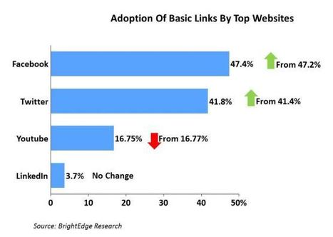 Report: Facebook Has The Most Implemented Social Plugins, Google's +1 Surging | The Google+ Project | Scoop.it