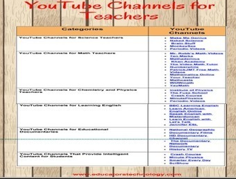 Over 30 Great YouTube Channels for Teachers (Chart) ~ Educational Technology and Mobile Learning | Edulateral | Scoop.it