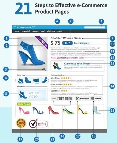Améliorer l'Expérience Client pour Développer les Ventes | WebZine E-Commerce &  E-Marketing - Alexandre Kuhn | Scoop.it