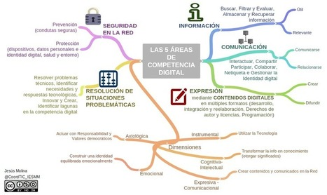 Jesús Molina Blog&Portafolio: #CDigital_INTEF Mapa mental de las áreas y dimensiones de la competencia digital | Recull diari | Scoop.it