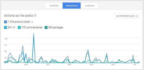 Les statistiques des pages Google Plus sont enfin disponibles | Social Media | Scoop.it