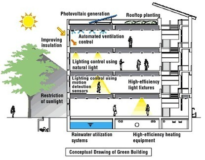 Features of a Green Building | MENA Green Building | Scoop.it