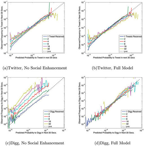 The Simple Rules of Social Contagion : Scientific Reports : Nature Publishing Group | Dynamics on complex networks | Scoop.it