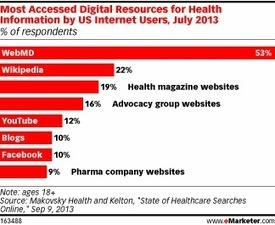 Online Healthcare Consumers Head to WebMD | Social Touch | Scoop.it