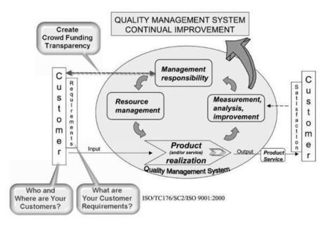 Crowd Funding & Qualitäts-Prozessmodell ISO 9001:2000 | Immersive World Crowd Funding German (Deutsch) - Nachrichten, Ideen, Projekte, Erfolge, Jobs, Nachhaltigkeit | Scoop.it