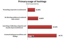 What I got from using Ritetag suggested hashtags  #ritetag #socialmarketing | MarketingHits | Scoop.it