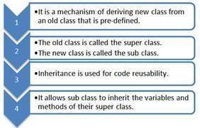 Diving in OOP (Day 2) : Polymorphism and Inheritance (Inheritance) - CodeProject | A Practical Approach | Scoop.it