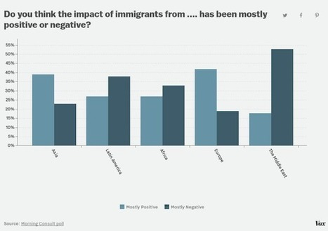 POLL: Anti-Immigrant Sentiment Driven by Racism, Not Economic Concerns | Latin American Studies | Scoop.it