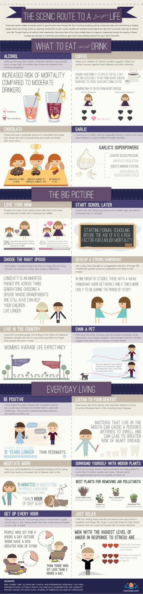 How To Adjust Your Lifestyle To Live Longer [Infographic] | Exploring Change Through Ongoing Discussions | Scoop.it