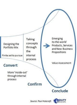 There are two distinct parts to any Innovation Funnel | Gestión de la innovación empresarial y tecnológica | Scoop.it