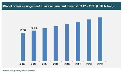 Power Management IC Market: An Overview of Growth Factors and Future Prospects 2013 - 2019 | MarketHits | Scoop.it