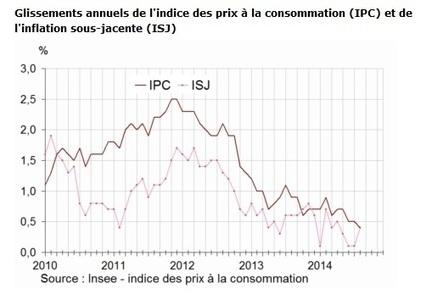 Inflation en France : +0,4% en août, +0,4% sur un an   Entreprises   Scoop.it
