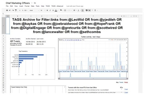 How To Use Twitter Data for Really Targeted Outreach | Technology , SEO and Social Media | Scoop.it