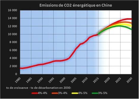 Comment la Chine se prépare à l'après-charbon | China environment (climate policy) | Scoop.it