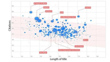 In brief, papers with shorter titles get more citations, study suggests | Research Tools Box | Scoop.it