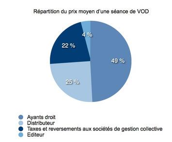"""Quand Hadopi flingue la VOD   Veille Techno et Informatique """"AutreMent""""   Scoop.it"""