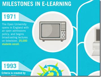 Infografías sobre eLearning | TIC y educación | Scoop.it