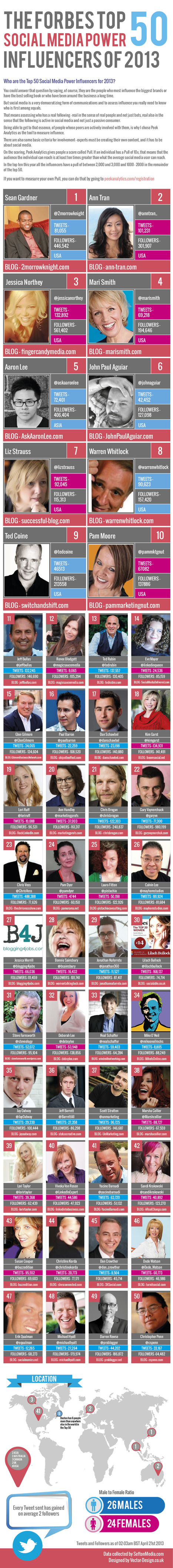 Forbes Top 50 Social Media Power Influencers of 2013 [INFOGRAPHIC] | Integrated Marketing Technologist | Scoop.it