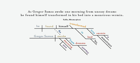 A Picture Of Language: The Fading Art Of Diagramming Sentences | conlangs | Scoop.it