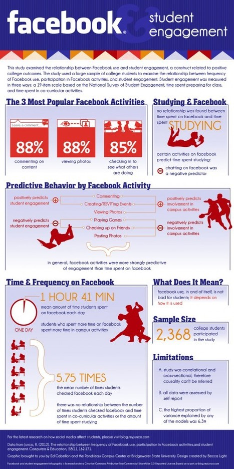 Facebook and student engagement infographic   Social Media in Higher Education   Estudios Redes Sociales   Scoop.it
