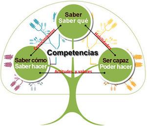 ¿Qué es el aprendizaje basado en competencias? | EDUCACIÓN en Puerto TIC | Scoop.it